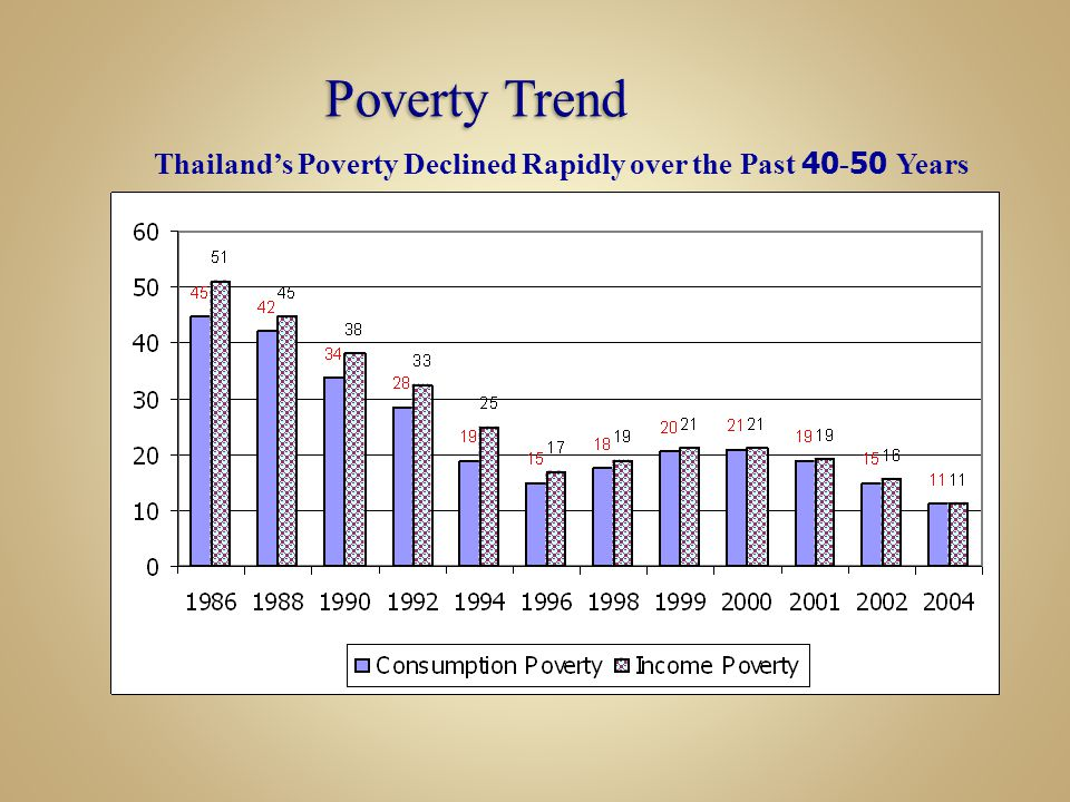 Thailand's Poverty Declined Rapidly over the Past 40-50 Years