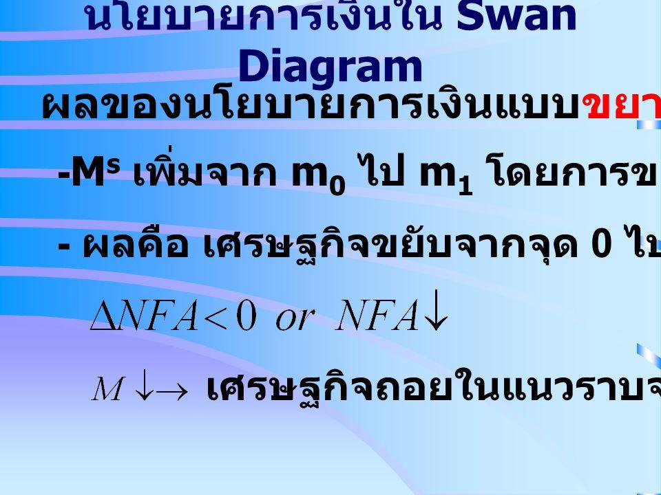 นโยบายการเงินใน Swan Diagram