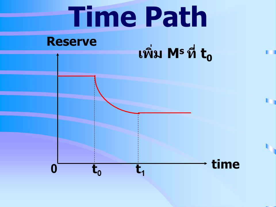 Time Path Reserve เพิ่ม Ms ที่ t0 time t0 t1