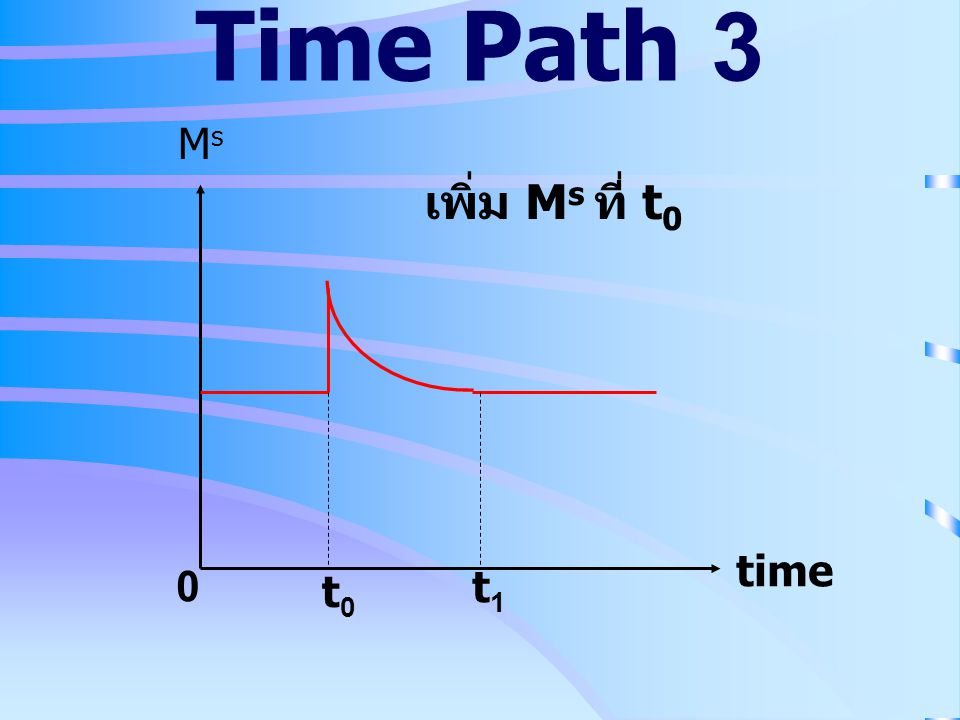 Time Path 3 Ms เพิ่ม Ms ที่ t0 time t0 t1