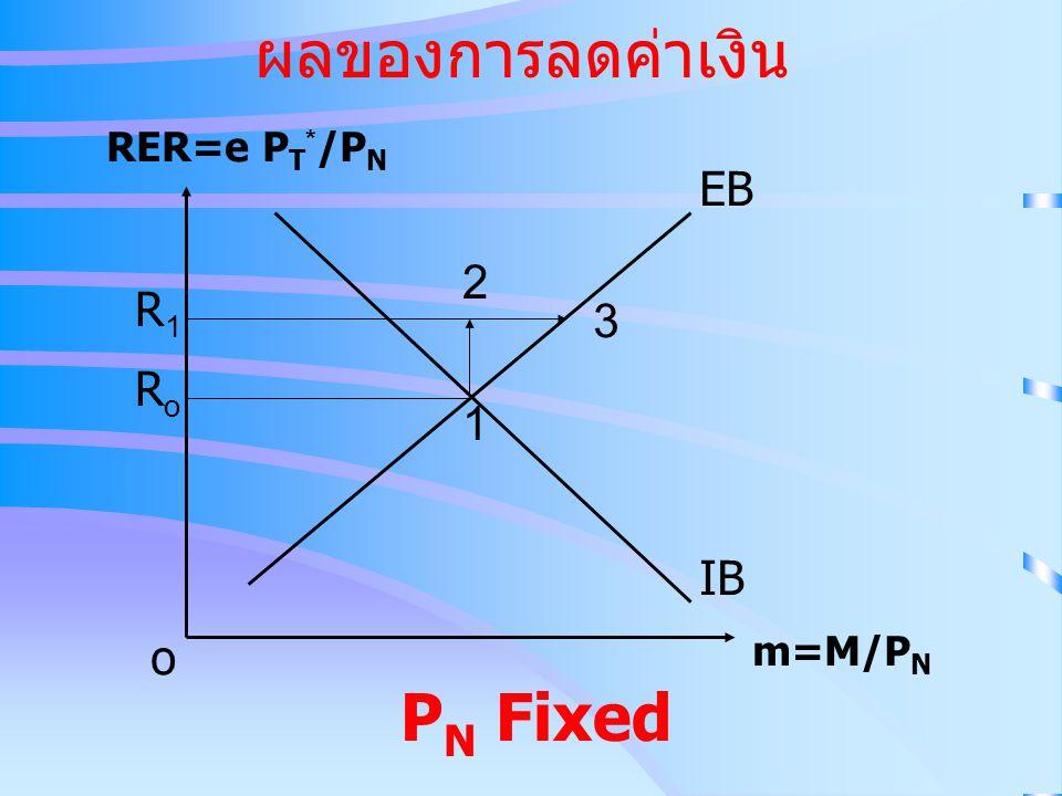 ผลของการลดค่าเงิน RER=e PT*/PN EB 2 R1 3 Ro 1 IB o m=M/PN PN Fixed