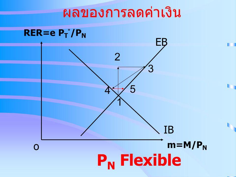 ผลของการลดค่าเงิน RER=e PT*/PN EB 2 3 4 5 1 IB o m=M/PN PN Flexible