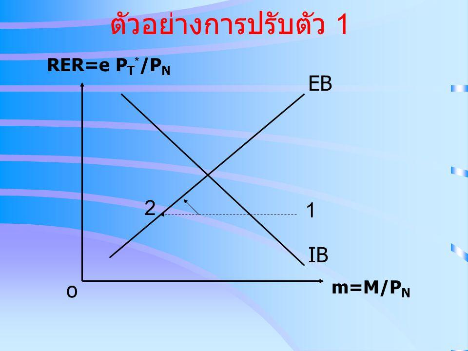 ตัวอย่างการปรับตัว 1 RER=e PT*/PN EB 2 1 IB o m=M/PN