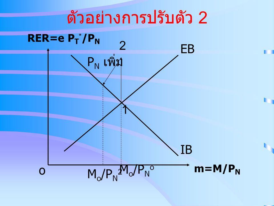 ตัวอย่างการปรับตัว 2 2 EB PN เพิ่ม 1 IB o Mo/PNo Mo/PN2 RER=e PT*/PN