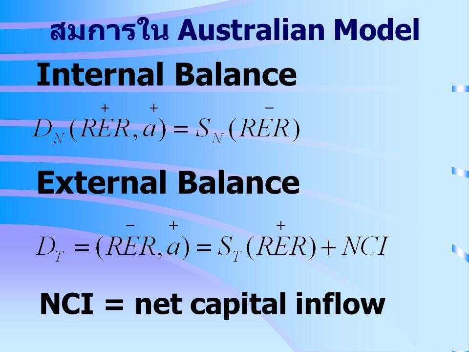 สมการใน Australian Model