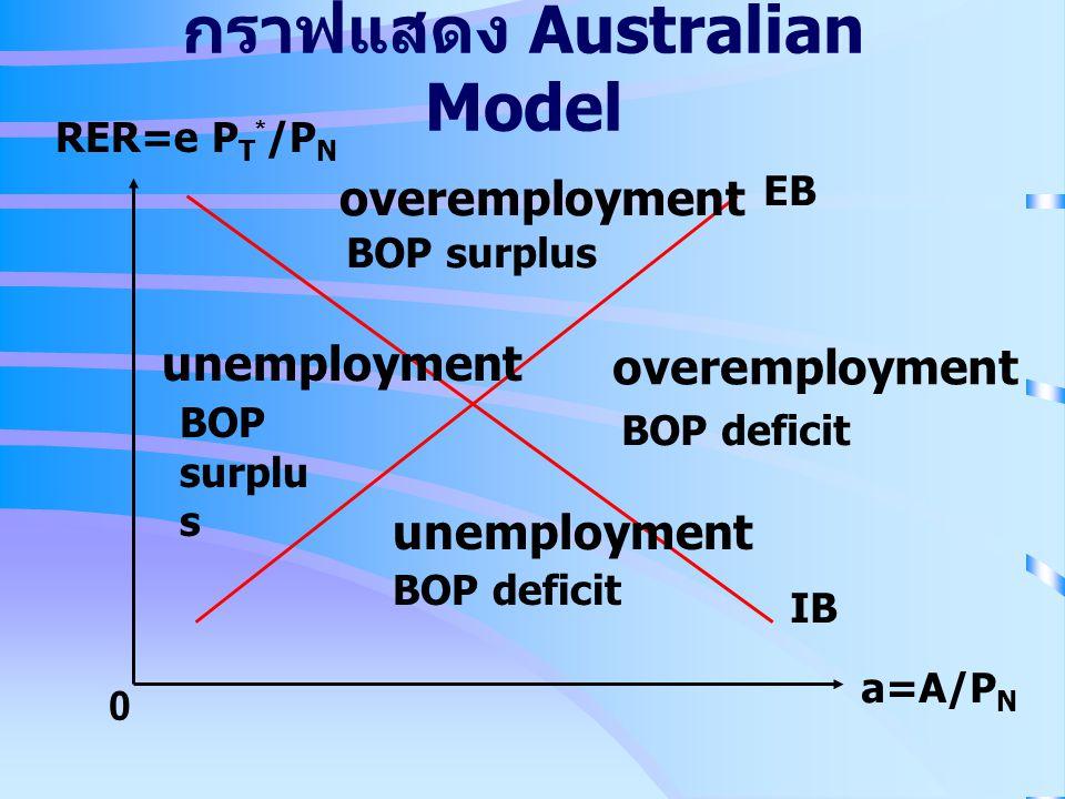 กราฟแสดง Australian Model