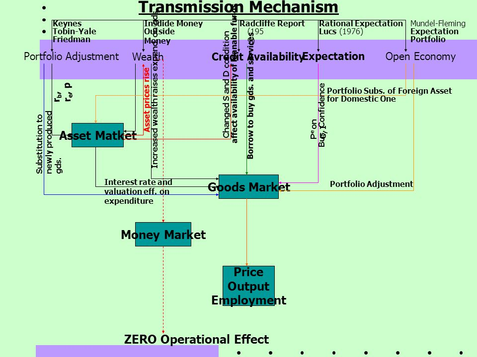 Transmission Mechanism