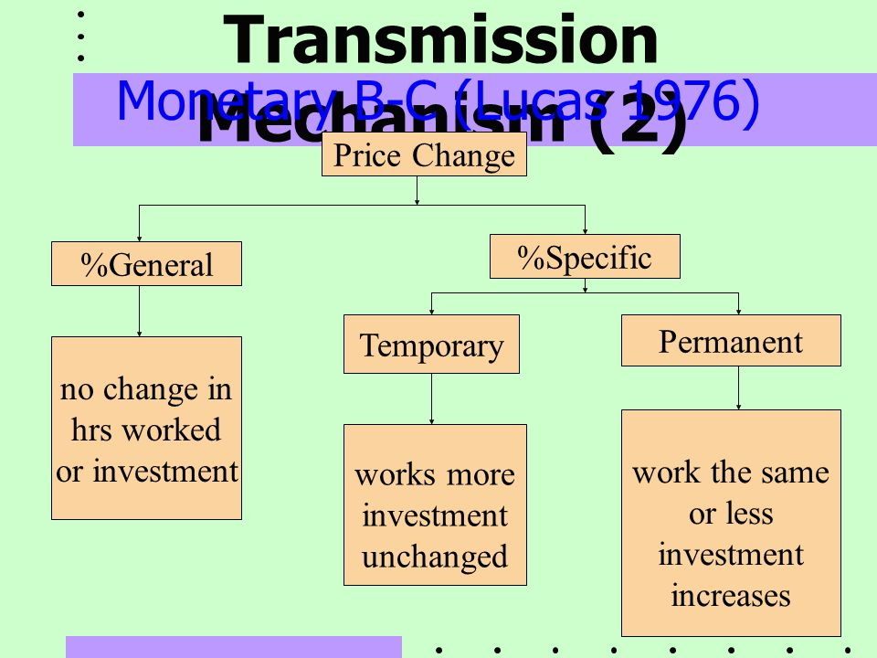 Expectation Transmission Mechanism (2)