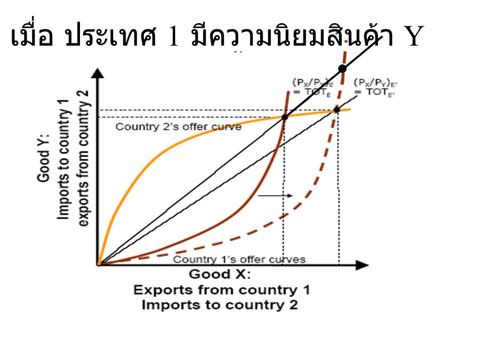 เมื่อ ประเทศ 1 มีความนิยมสินค้า Y มากขึ้น