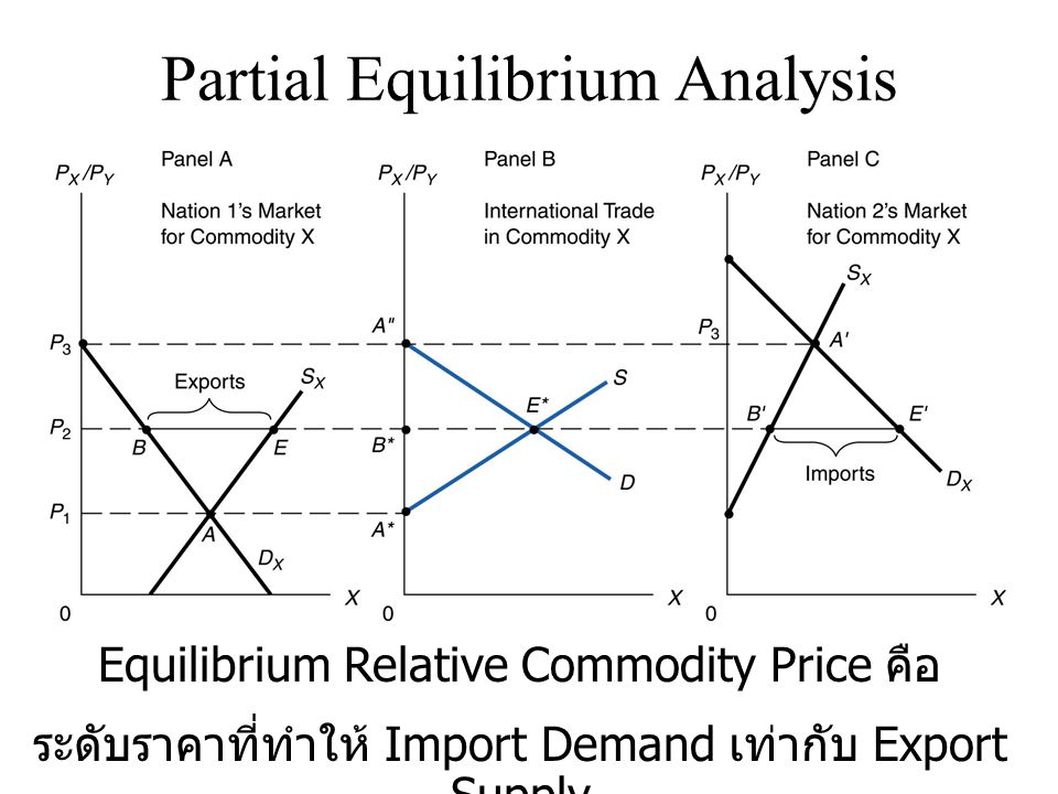 Partial Equilibrium Analysis