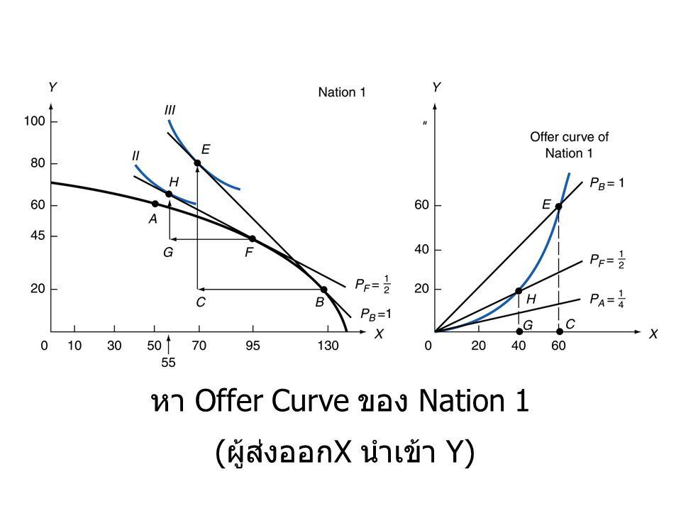 หา Offer Curve ของ Nation 1