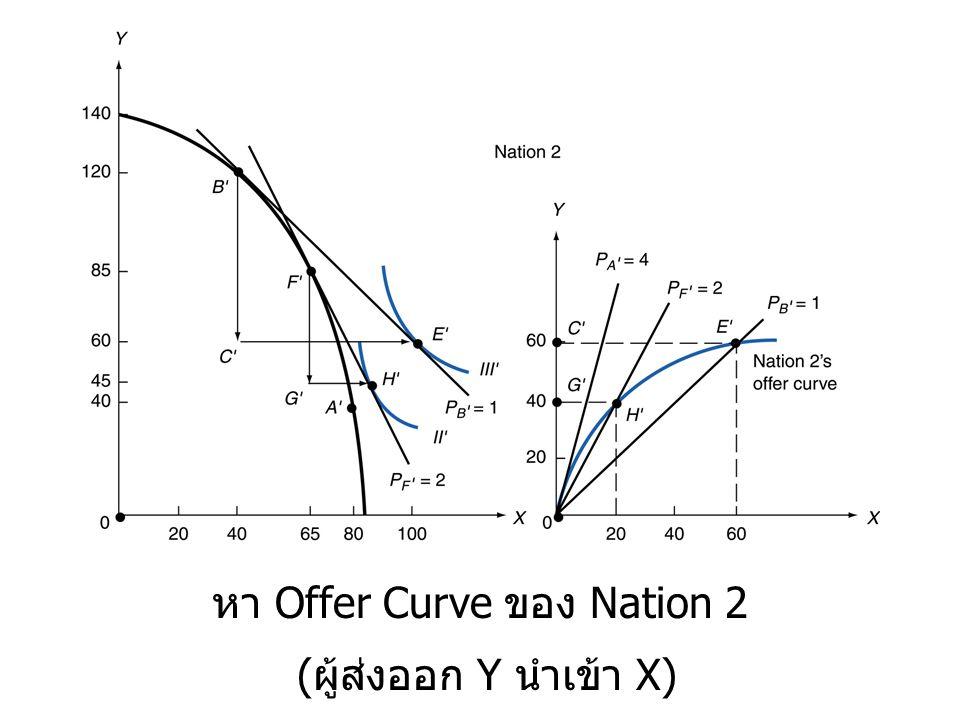 หา Offer Curve ของ Nation 2
