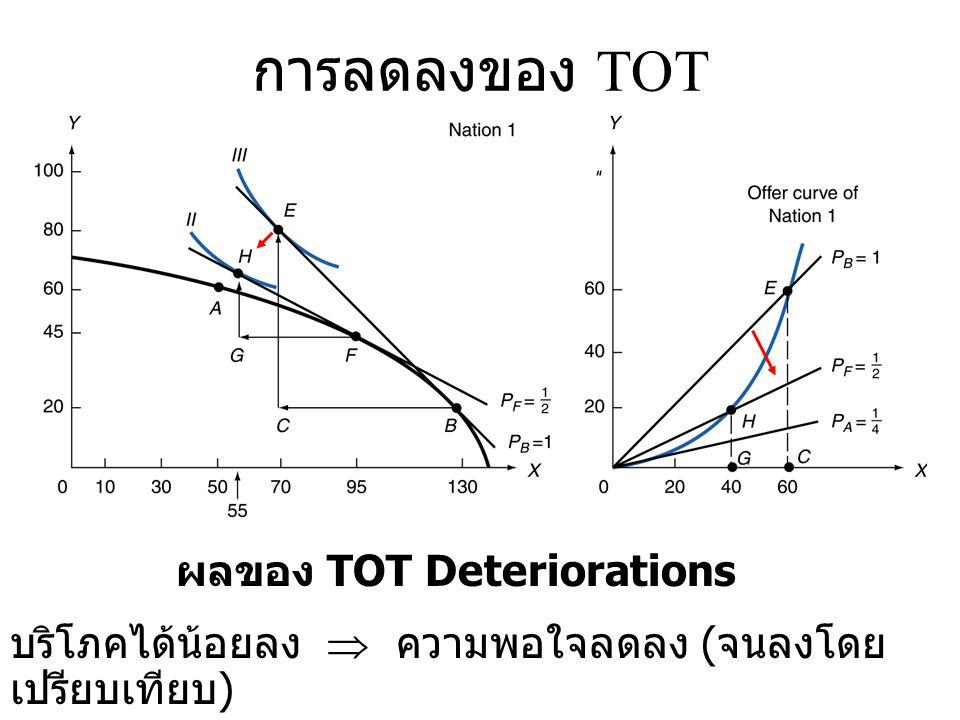 ผลของ TOT Deteriorations