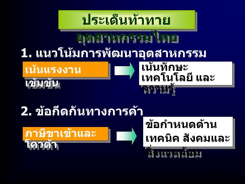ประเด็นท้าทายอุตสาหกรรมไทย