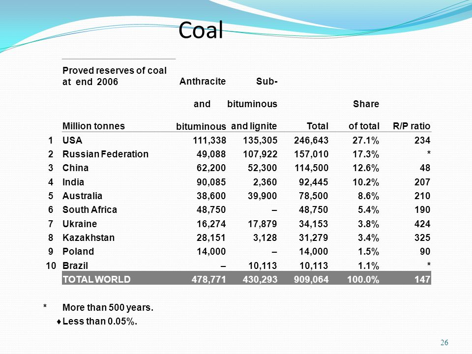 Coal Proved reserves of coal at end 2006 Anthracite Sub-