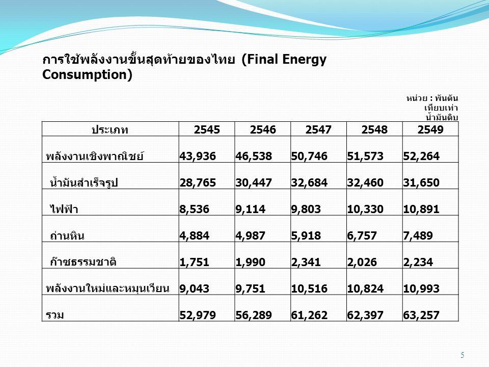 การใช้พลังงานขั้นสุดท้ายของไทย (Final Energy Consumption)