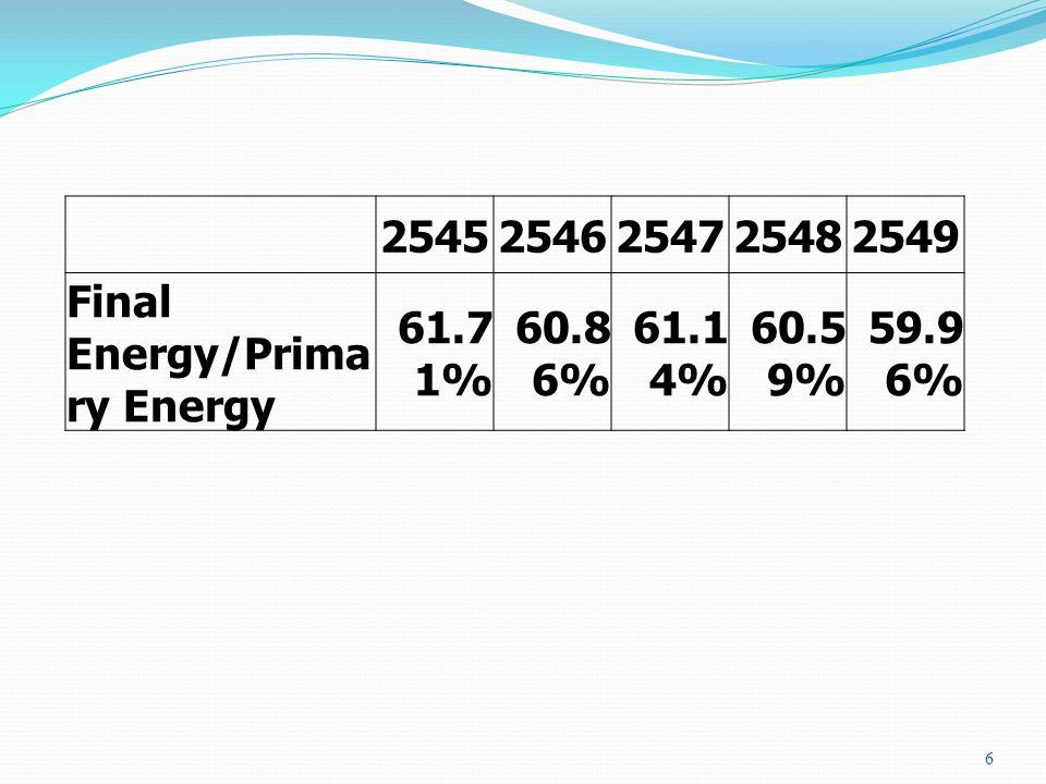 2545 2546 2547 2548 2549 Final Energy/Primary Energy 61.71% 60.86% 61.14% 60.59% 59.96%