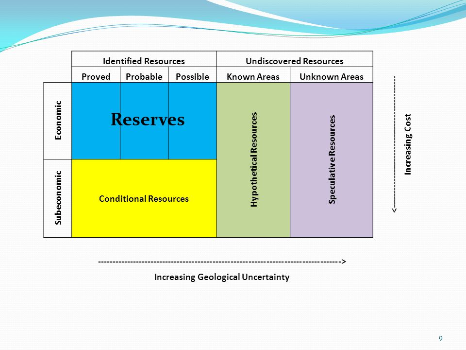 Reserves Identified Resources Undiscovered Resources