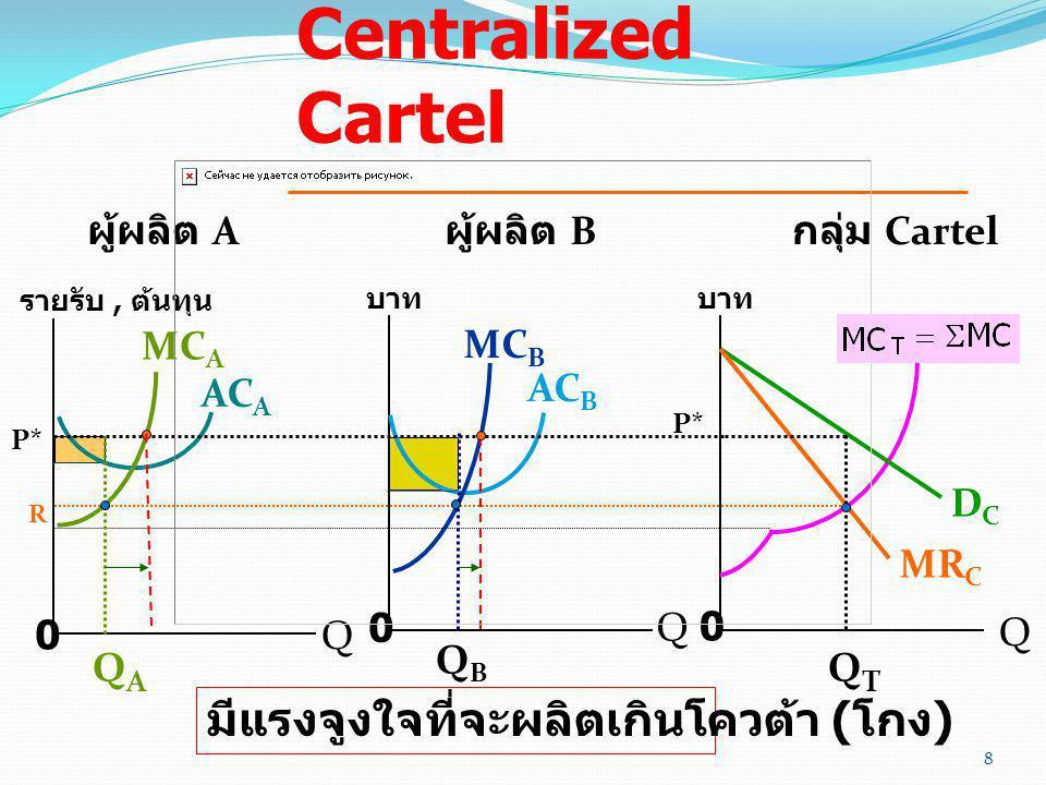 แบบจำลอง Centralized Cartel