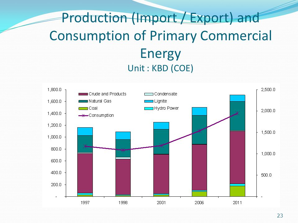 Production (Import / Export) and Consumption of Primary Commercial Energy Unit : KBD (COE)