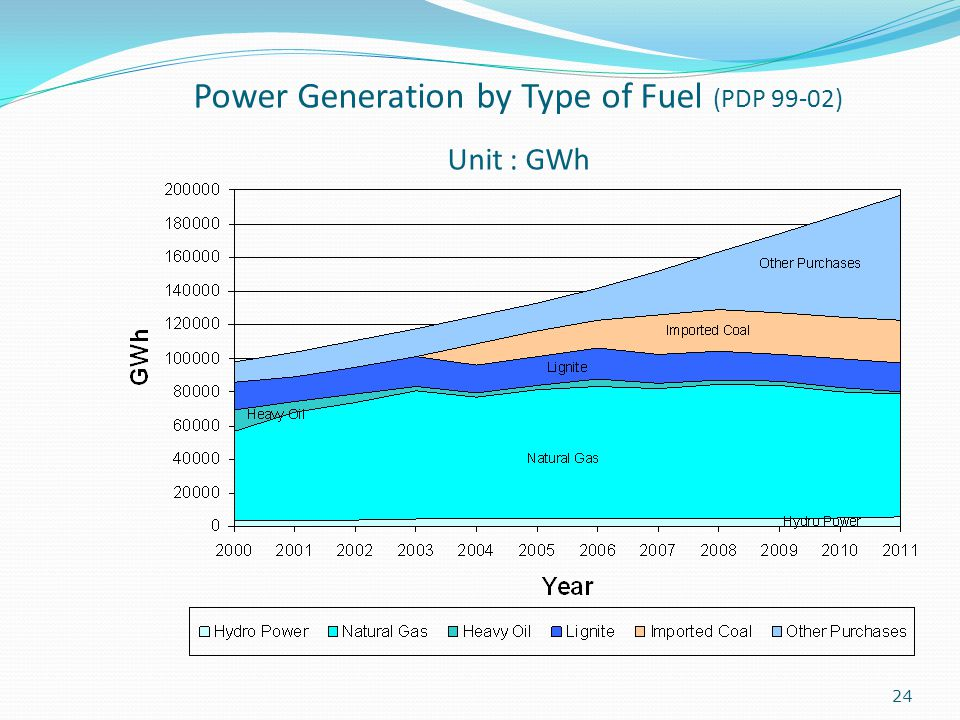 Power Generation by Type of Fuel (PDP 99-02) Unit : GWh