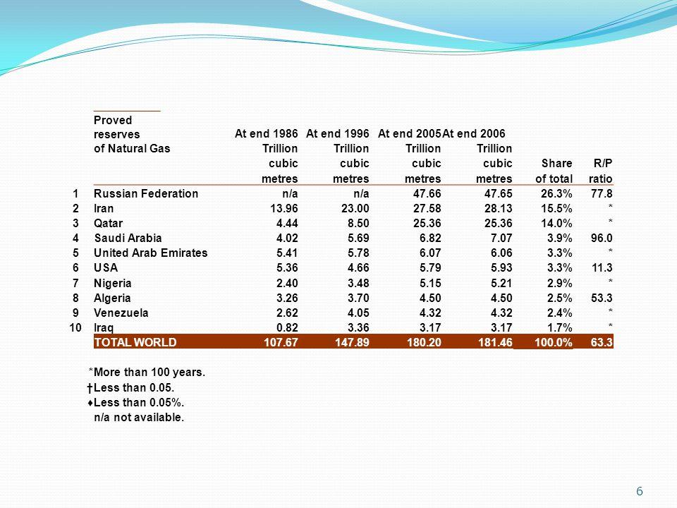 Proved reserves At end 1986. At end 1996. At end 2005. At end 2006. of Natural Gas. Trillion. cubic.