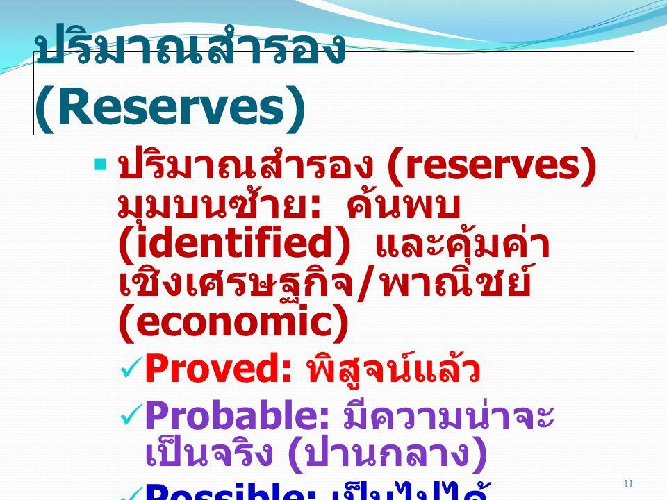 ปริมาณสำรอง (Reserves)