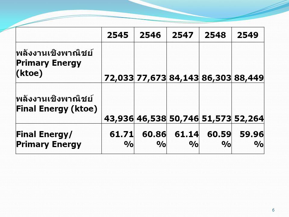 2545. 2546. 2547. 2548. 2549. พลังงานเชิงพาณิชย์ Primary Energy (ktoe) 72,033. 77,673. 84,143.