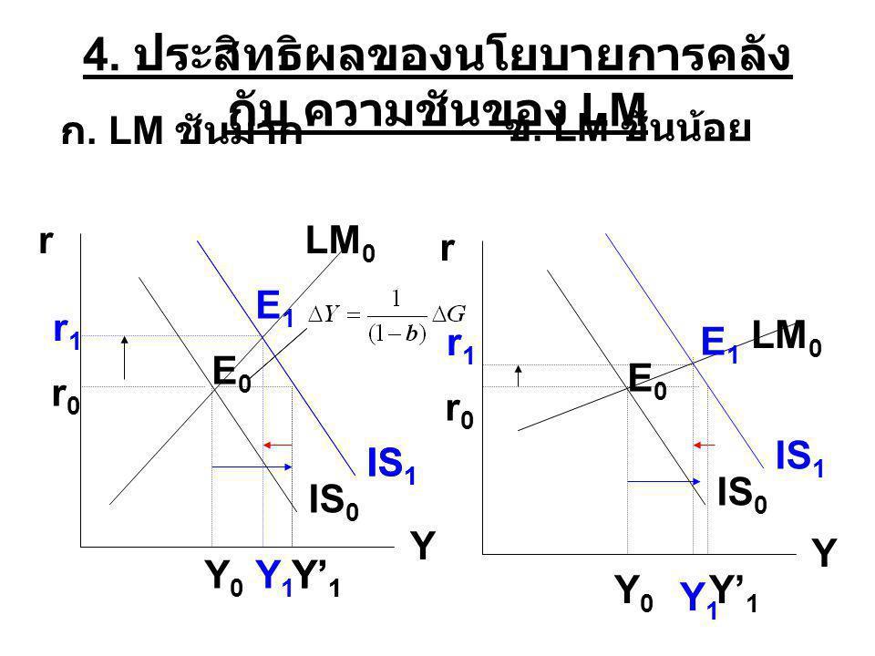 4. ประสิทธิผลของนโยบายการคลังกับ ความชันของ LM