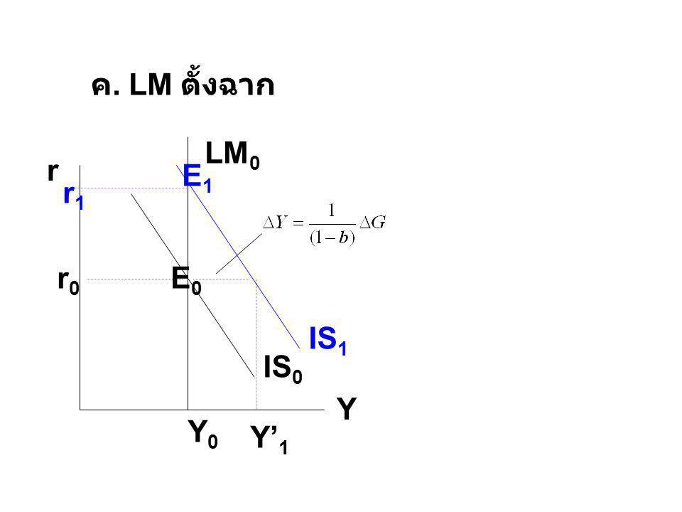 ค. LM ตั้งฉาก LM0 r Y E1 IS1 r1 IS0 r0 E0 Y0 Y'1
