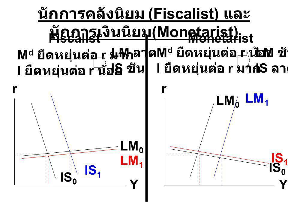 นักการคลังนิยม (Fiscalist) และนักการเงินนิยม(Monetarist)