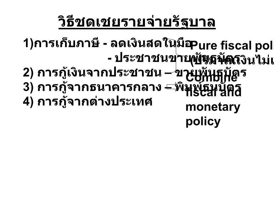 วิธีชดเชยรายจ่ายรัฐบาล