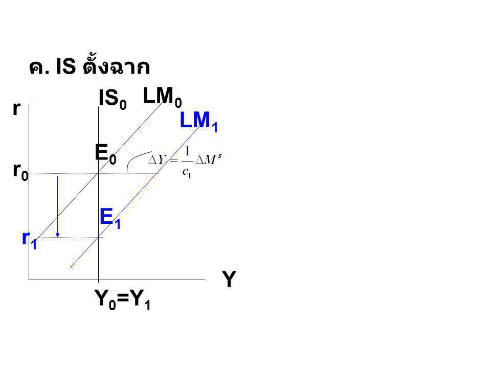 ค. IS ตั้งฉาก LM0 IS0 r Y LM1 E0 r0 E1 r1 Y0=Y1
