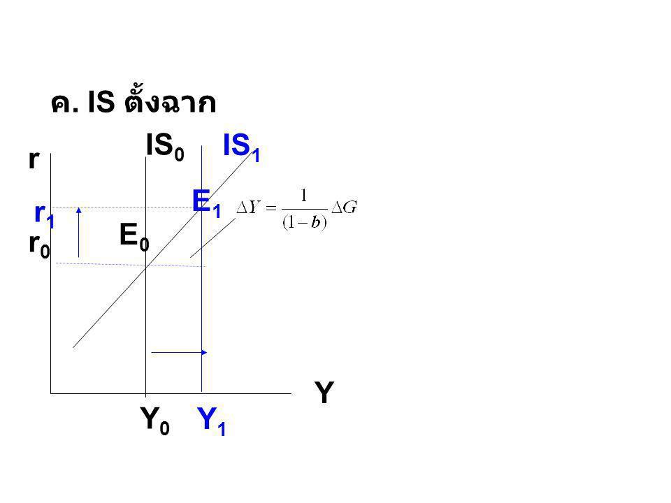 ค. IS ตั้งฉาก IS1 IS0 r Y E1 r1 E0 r0 Y0 Y1