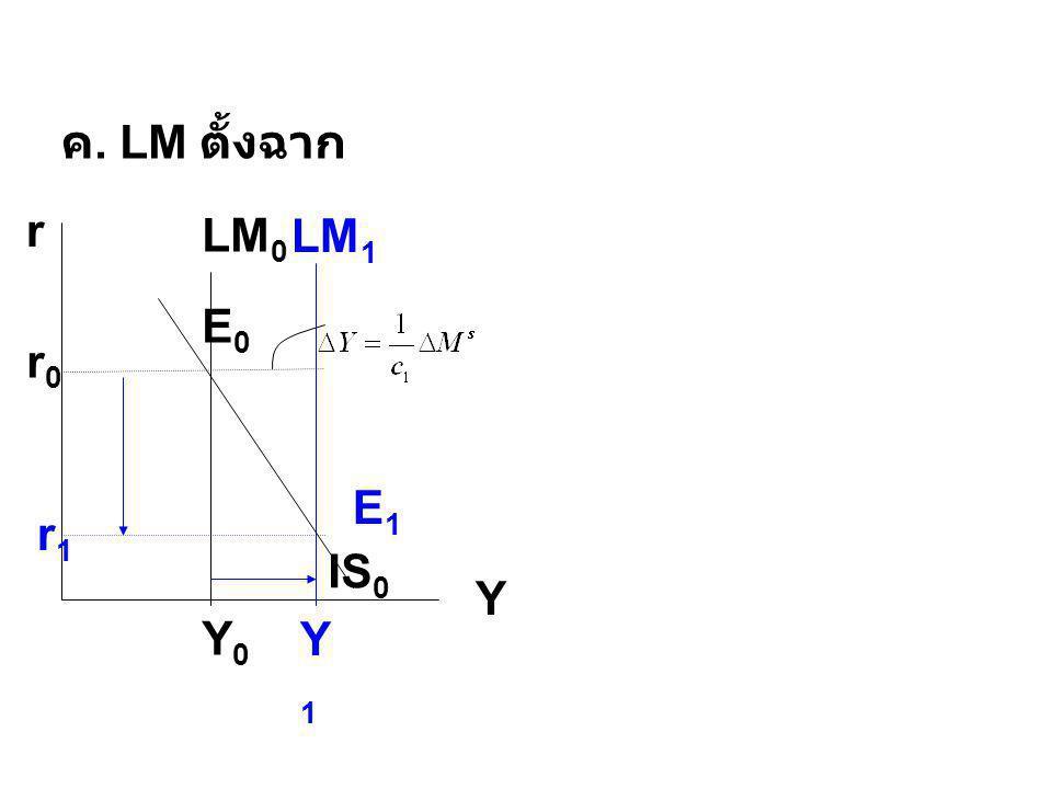 ค. LM ตั้งฉาก r Y LM0 LM1 IS0 E0 r0 E1 r1 Y0 Y1