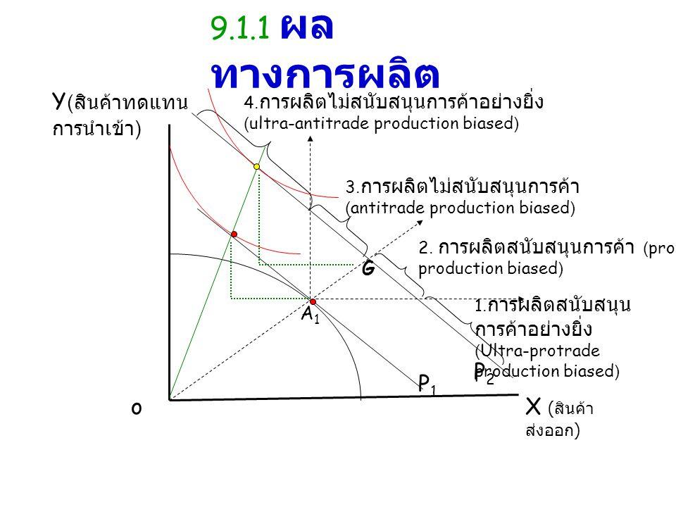 9.1.1 ผลทางการผลิต Y(สินค้าทดแทนการนำเข้า) P2 P1 o X (สินค้าส่งออก) G