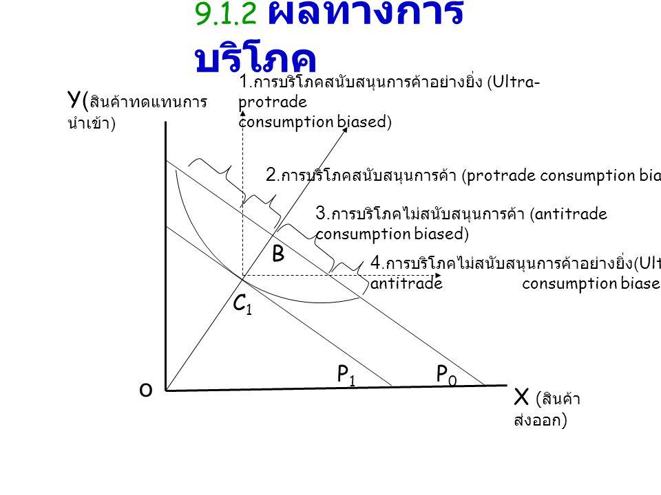 9.1.2 ผลทางการบริโภค o Y(สินค้าทดแทนการนำเข้า) P0 P1 B C1