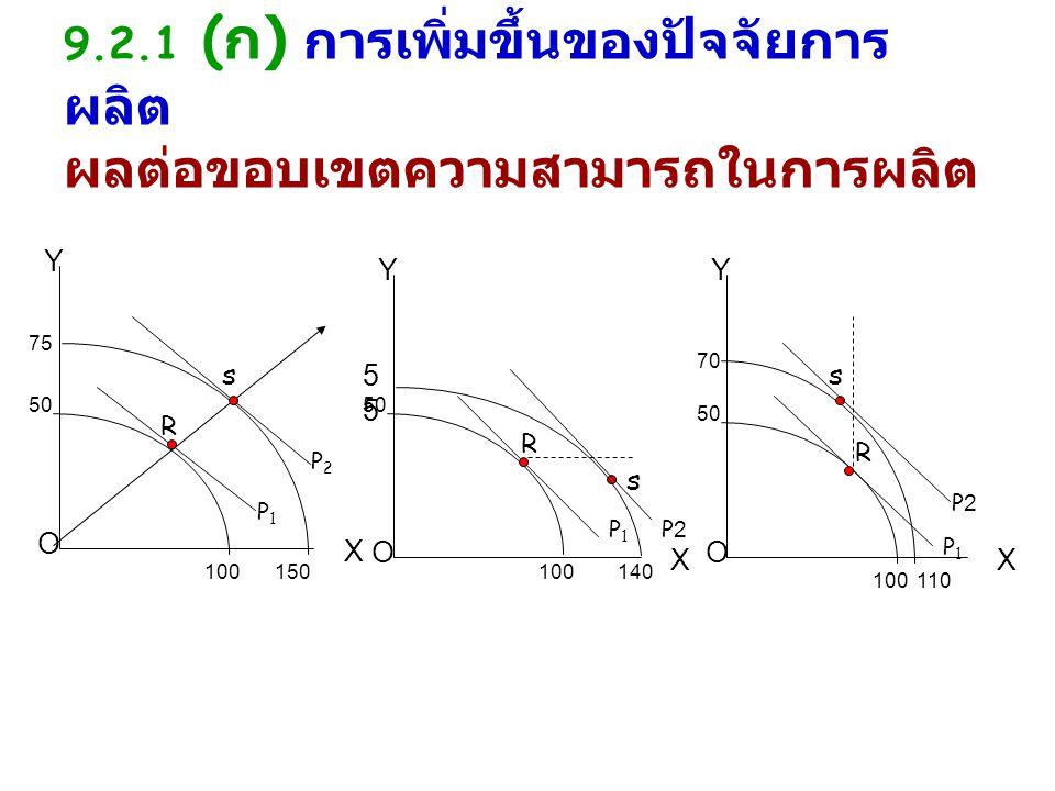 9.2.1 (ก) การเพิ่มขึ้นของปัจจัยการผลิต ผลต่อขอบเขตความสามารถในการผลิต