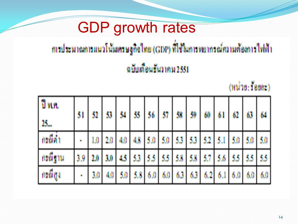 GDP growth rates