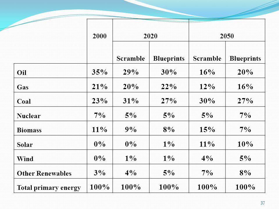 2000 2020. 2050. Scramble. Blueprints. Oil. 35% 29% 30% 16% 20% Gas. 21% 22% 12% Coal.