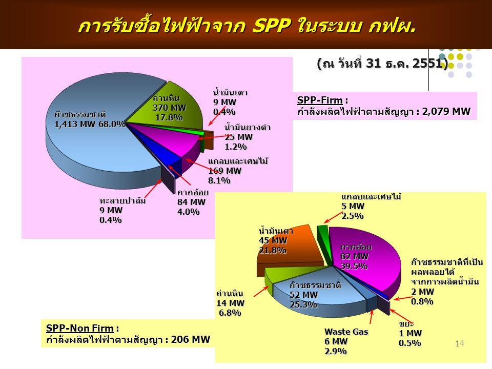 การรับซื้อไฟฟ้าจาก SPP ในระบบ กฟผ.