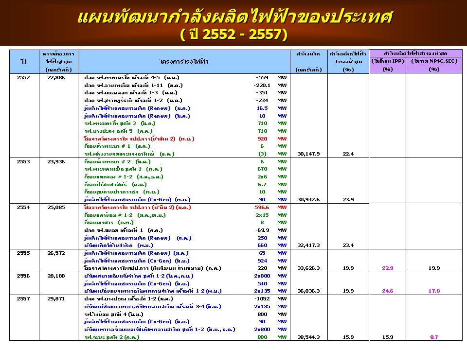 แผนพัฒนากำลังผลิตไฟฟ้าของประเทศ ( ปี 2552 - 2557)