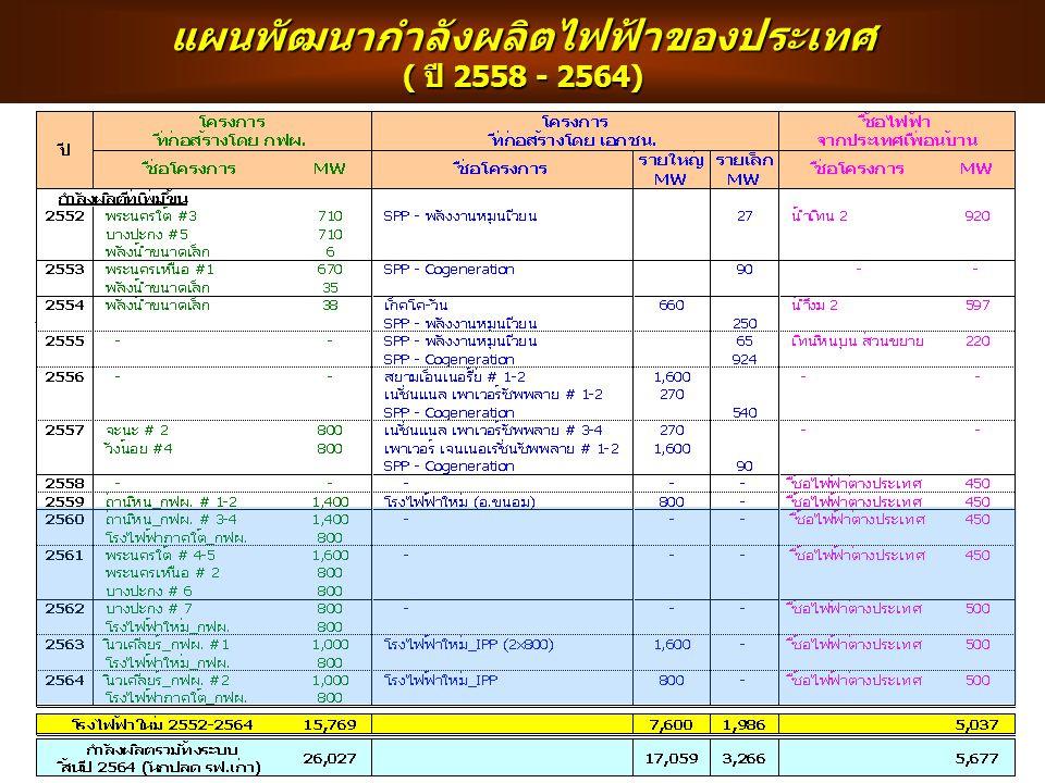 แผนพัฒนากำลังผลิตไฟฟ้าของประเทศ ( ปี 2558 - 2564)