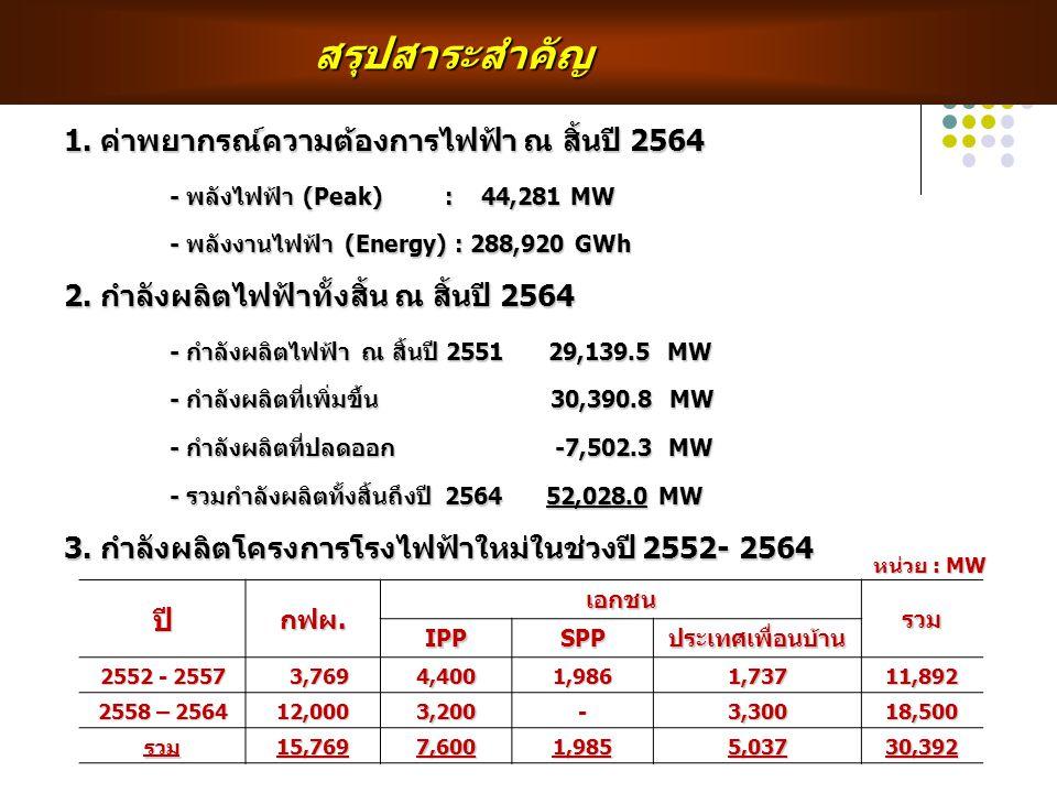 สรุปสาระสำคัญ 1. ค่าพยากรณ์ความต้องการไฟฟ้า ณ สิ้นปี 2564