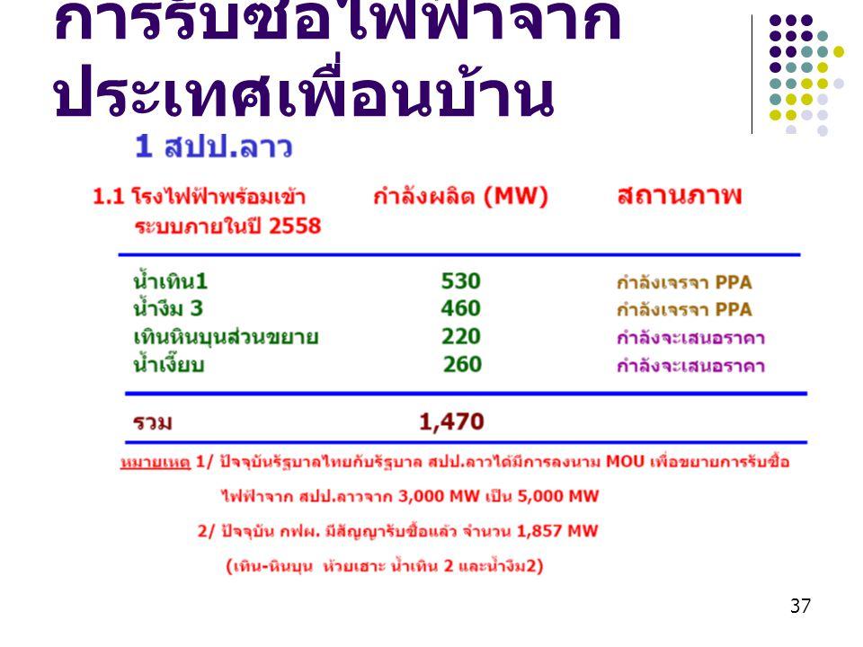 การรับซื้อไฟฟ้าจากประเทศเพื่อนบ้าน
