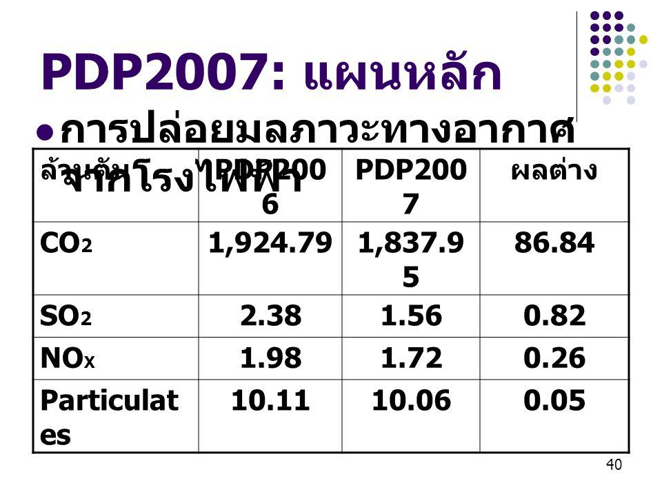 PDP2007: แผนหลัก การปล่อยมลภาวะทางอากาศจากโรงไฟฟ้า ล้านตัน PDP2006
