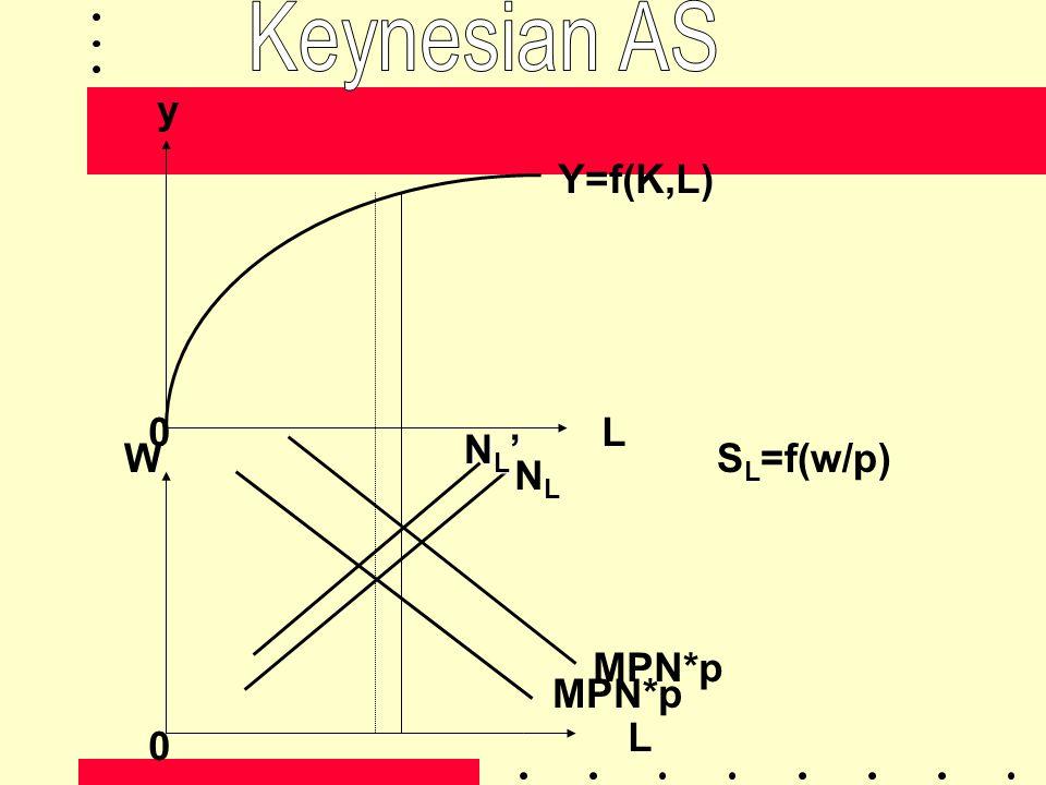 Keynesian AS y Y=f(K,L) L NL' W SL=f(w/p) NL MPN*p MPN*p L