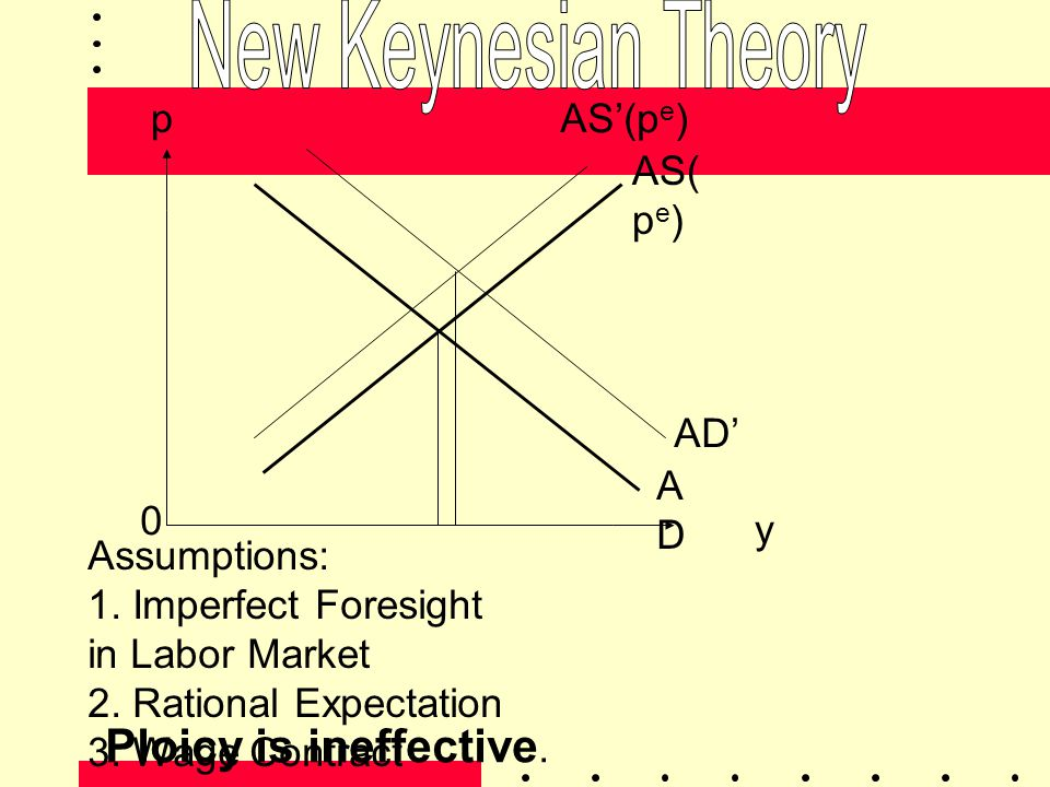 New Keynesian Theory Ploicy is ineffective. p AS'(pe) AS(pe) AD' AD y