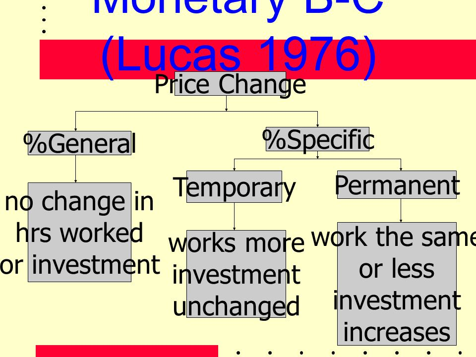 Monetary B-C (Lucas 1976) Price Change %Specific %General Temporary