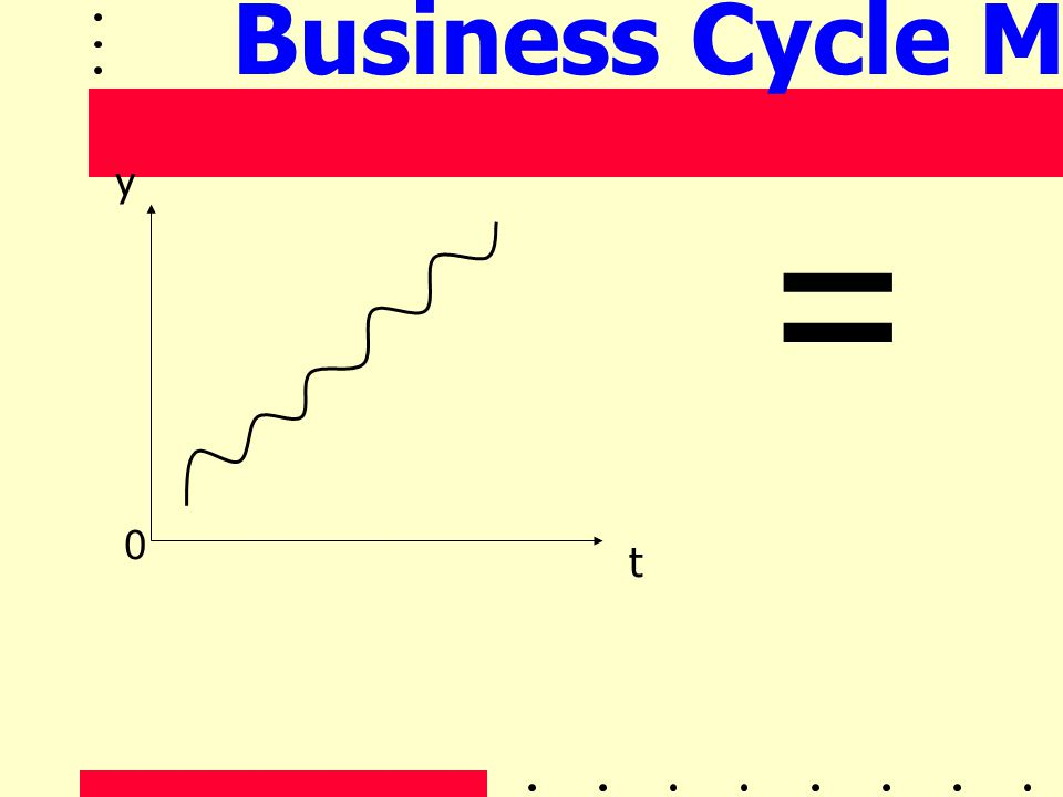Business Cycle Model y = t